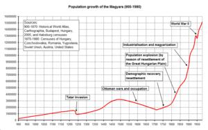 Magyars 900-1980