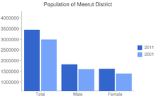 bar graph showing population change in Meerut, 2001–2011