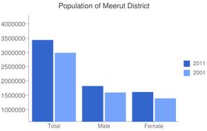 Meerut district - Image: Meerut District population Charts