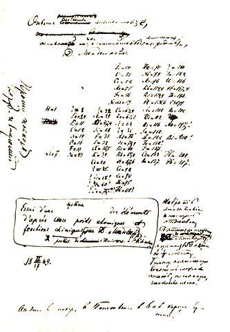 Д.И.Менделеев. Рукопись «Опыта системы элементов, основанной на их атомном весе и химическом сходстве», являющаяся первым вариантом периодического закона. 17 февраля (1 марта) 1869 года