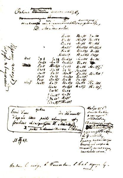 biografia de dmitri ivanovich mendeleev