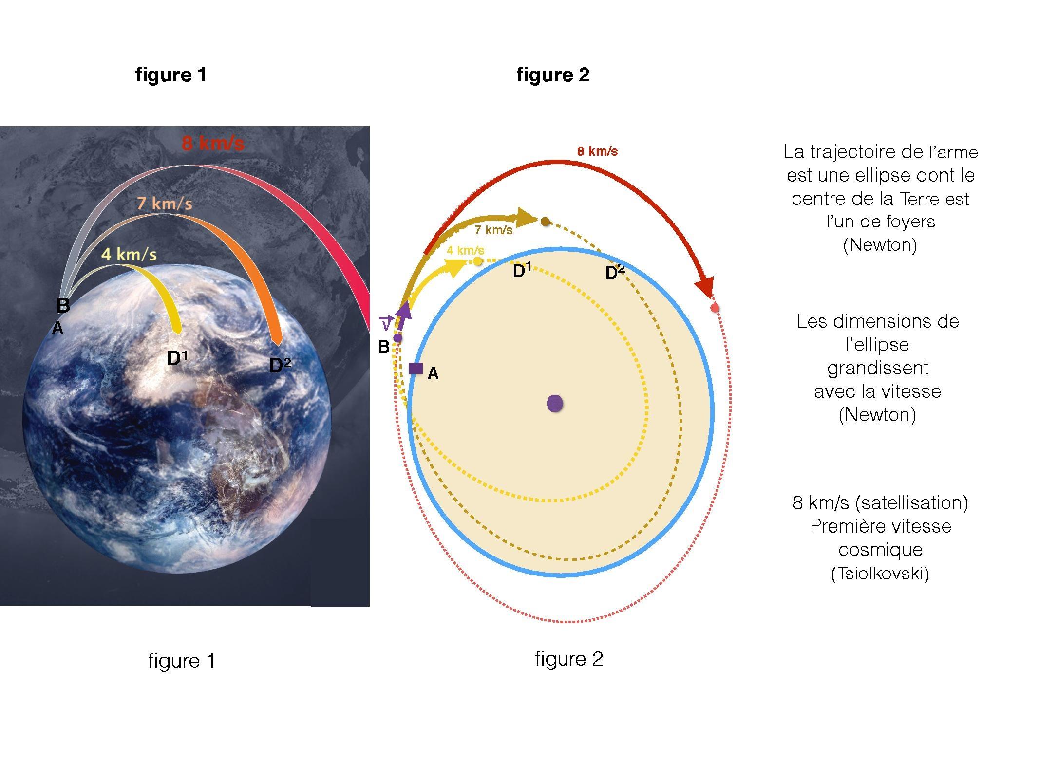 logiciel satellisation
