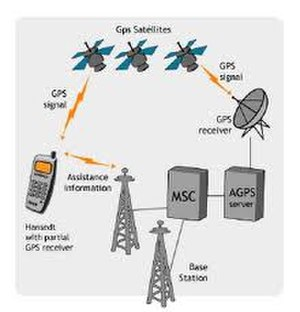Assisted GPS - Assisted GPS