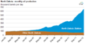 ND Oil Production 1905-2012.png