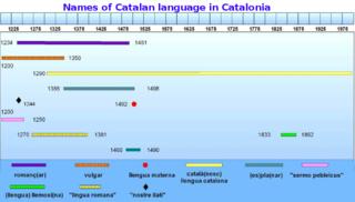Names of the Catalan language