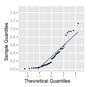 Normal probability plot - Image: Normexpprob