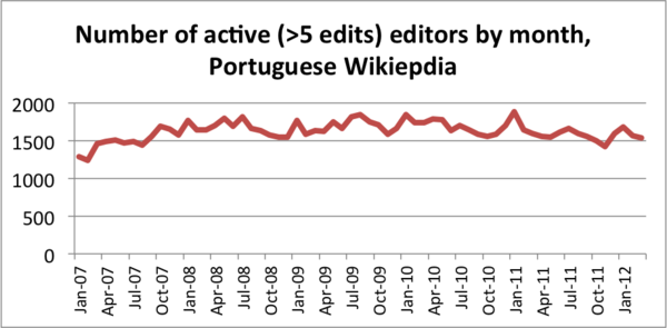 Number of active editors PTWP, 2007-2012.png