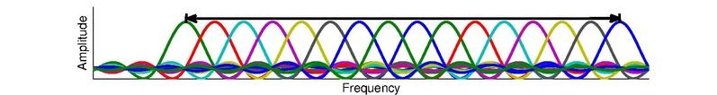 File:OFDM spectrum.pdf