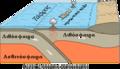 Oceanic-oceanic convergence Fig21oceanocean el.png