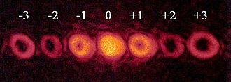 Optical vortex - Vortices created by CGH