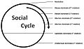 PROUT Social Cycle.jpg