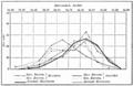 PSM V55 D678 Relationship of barometric pressure and crime rates.png
