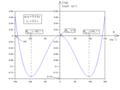 Pendule élastique entre un point fixe et l'objet mobile tous deux sur un guide circulaire vertical - courbe d'énergie potentielle.png