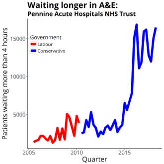 Pennine Acute Hospitals NHS Trust - Four-hour target in the emergency department quarterly figures from NHS England Data from https://www.england.nhs.uk/statistics/statistical-work-areas/ae-waiting-times-and-activity/