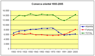 Abanilla - Population levels from 1900-2005 in comparison with the comarca as a whole