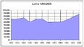 Poblacion-Lorca-1900-2005.png