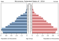 Population pyramid of the Federated States of Micronesia 2014.png