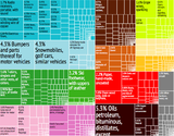 Portugal Export Treemap.png