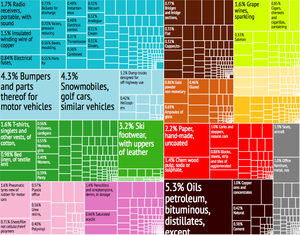 Portugal Export Treemap
