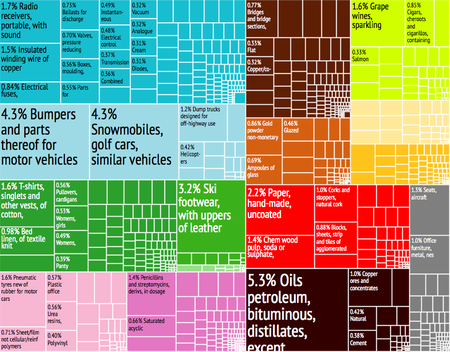 Economy of portugal wikipedia a graphic presentation of portugals exports publicscrutiny Image collections