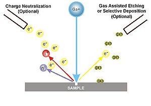 Focused ion beam - The principle of FIB