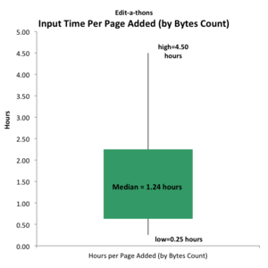 Cost of editing per page