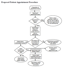 Proposed Patient Appointment Procedure.png