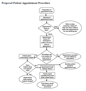Business process mapping - Proposed Patient Appointment Procedure