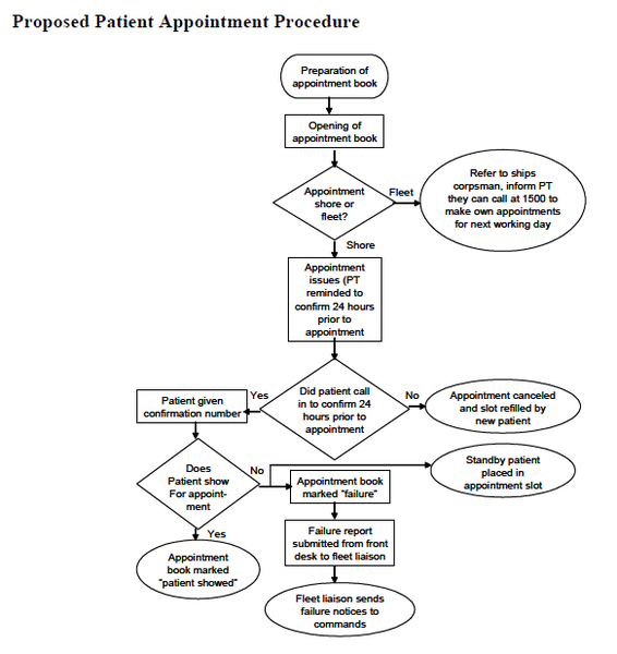 ����� �������...!! 566px-Proposed_Patient_Appointment_Procedure.png