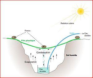 Solar still - Solar Well