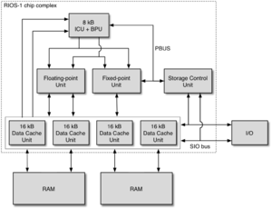 POWER1 - The chip complex of the RIOS-1 processor  (Each line represents a 32-bit bus.)