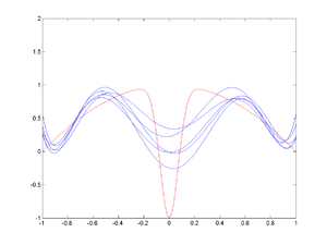 Bias–variance tradeoff - Image: Radial basis function fit, spread=5