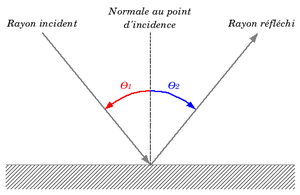 http://upload.wikimedia.org/wikipedia/commons/thumb/9/91/Reflexion_fr.png/300px-Reflexion_fr.png
