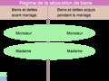 RegimeMat-séparation de biens.png