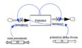 SFD, zivotni cyklus, simulace.png
