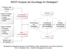220px SWOT Analyse erstellen