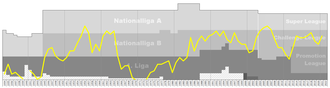 FC Schaffhausen - Chart of FC Schaffhausen table positions in the Swiss football league system