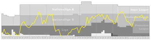 Chart of FC Schaffhausen table positions in the Swiss football league system Schaffhausen Performance Graph.png