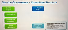 Model for strategic Service Governance