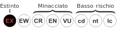 Status iucn2.3 EX it.svg