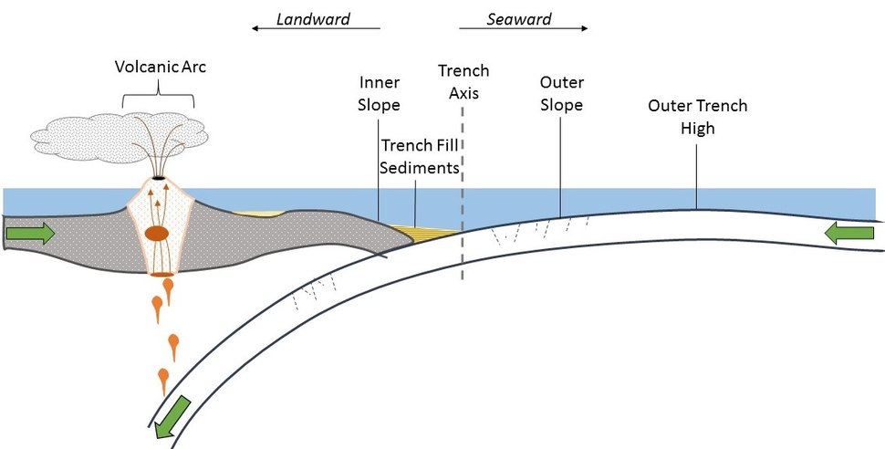 Subduction Trench Schematic