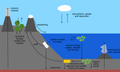 Sulfur cycle illustration.png