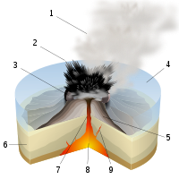 Surtseyan Eruption-numbers.svg