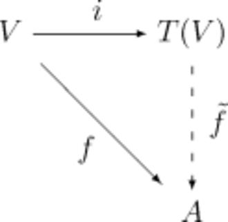 Tensor algebra - Universal property of the tensor algebra