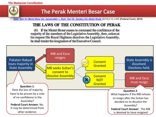 Constitution Of Malaysia Wikipedia