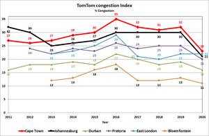 TomTom congestion Index