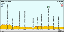 Tour de France 2013 stage 12.png