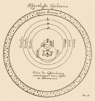 Tychonic system - Tychonic system