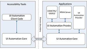 Microsoft UI Automation - Image: UI Automation