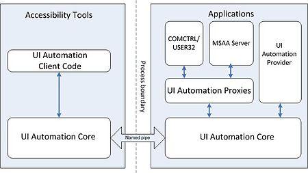 Microsoft UI Automation - Wikipedia